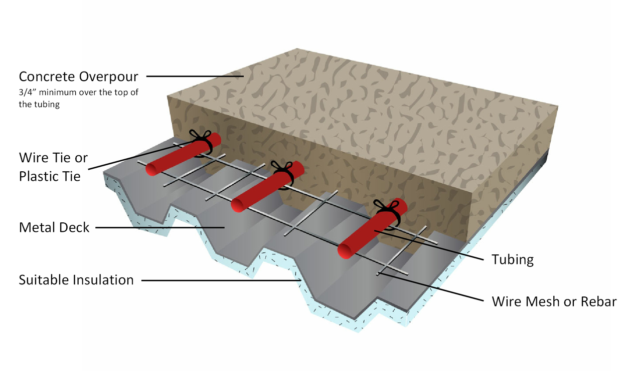 Image Result For Under Floor Radiant Heating