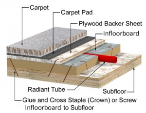 Diagram_Infloorboard_carpet
