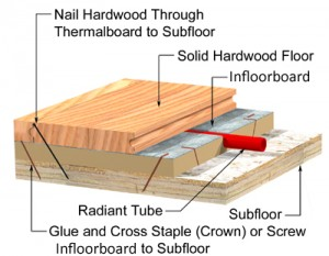 Diagram_Infloorboard_hardwood