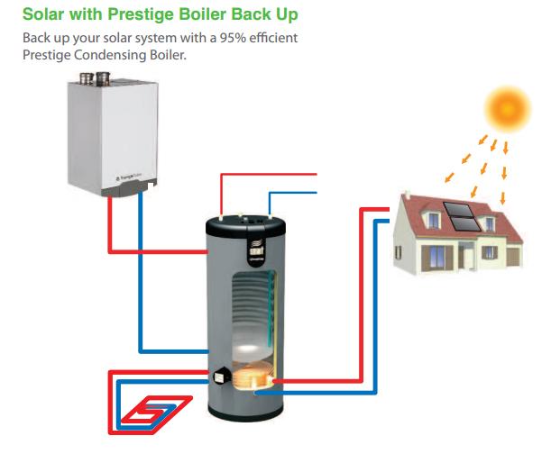 PrestigeBoiler_Solar